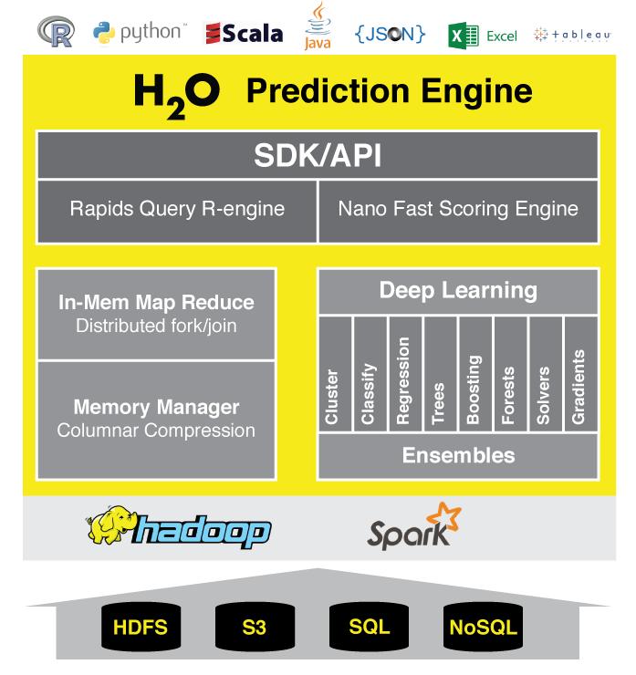 H2O-Architecture-Slide1