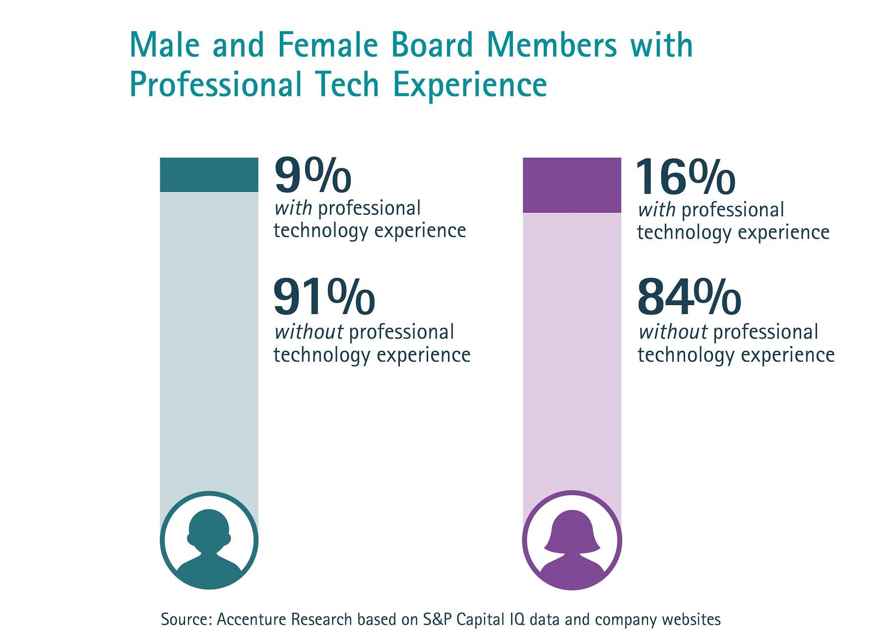 Accenture_WomenOnBoards_POV8_Charts
